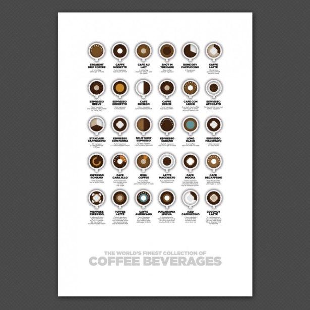 espressochart